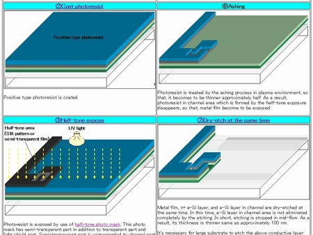 A Si Tft Lcd Manufacturing Process